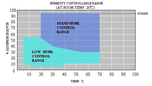 3-Layers Temp Humi Test Chamber
